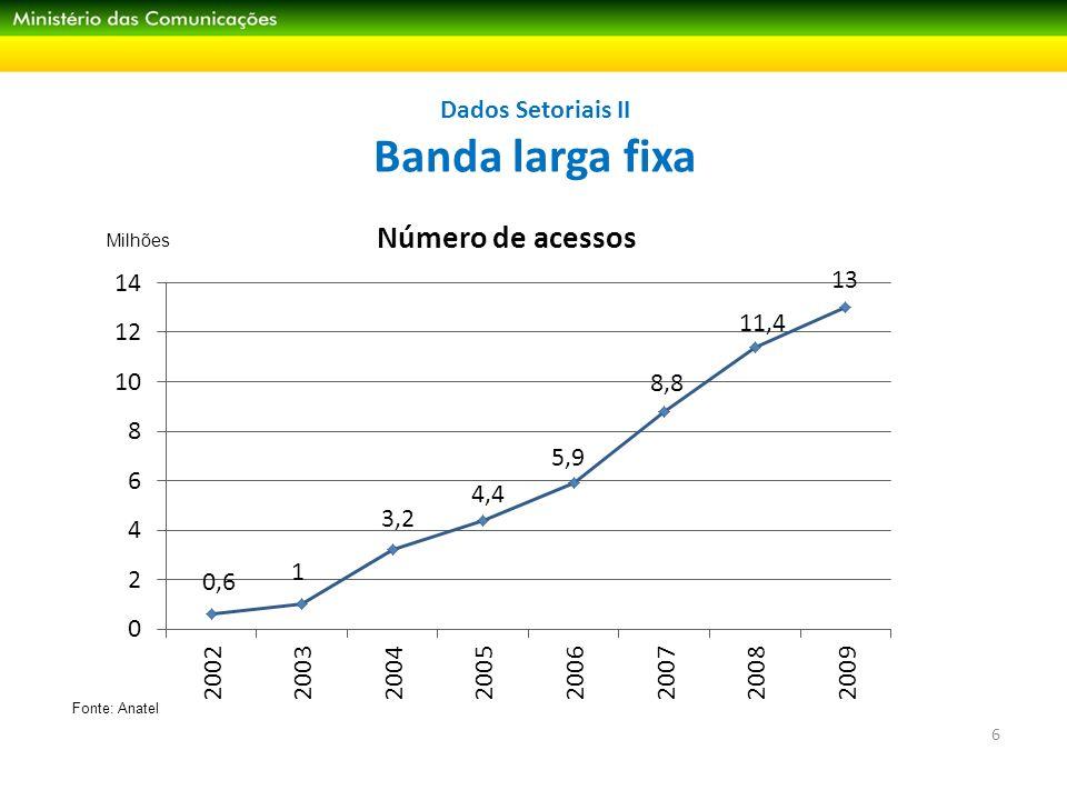 Dados Setoriais III Venda de computadores Em 2010, Brasil ultrapassou Reino Unido e se tornou o quarto mercado mundial (após EUA, China e Japão) Abinee prevê vendas de 16 milhões de unidades em 2011 (sendo 9 milhões de notebooks) Milhões de unidades Fonte: IDC