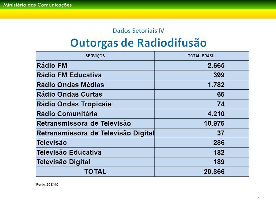 Dados Setoriais V Televisão por Assinatura 9 Fonte: Anatel Milhões