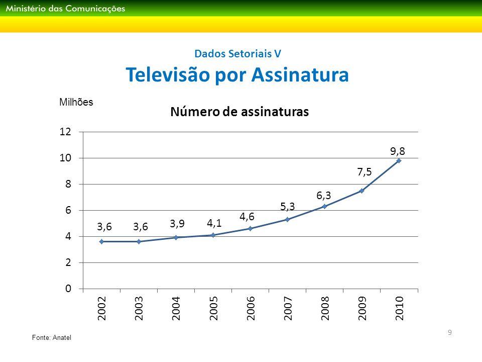 Dados Setoriais VI Penetração dos serviços 10 Fonte: IBGE – PNAD (elaboração de Teleco)