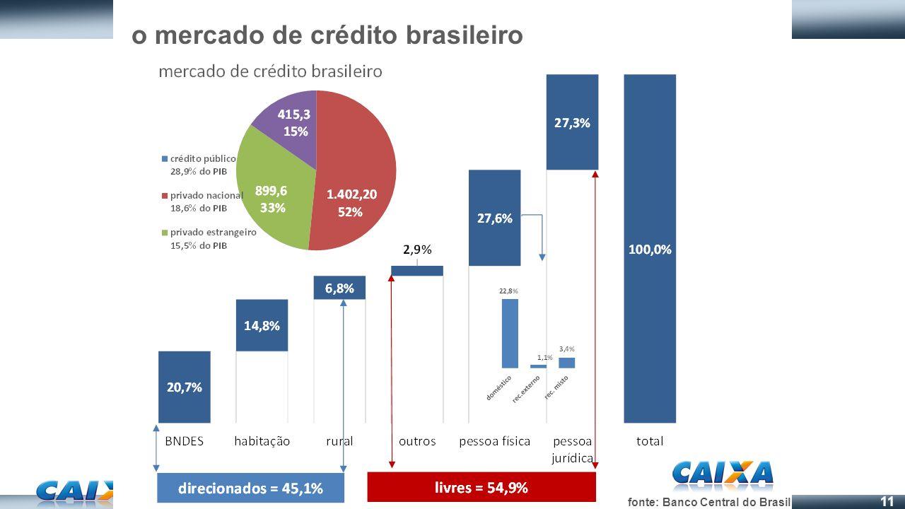 11 o mercado de crédito brasileiro fonte: Banco Central do Brasil