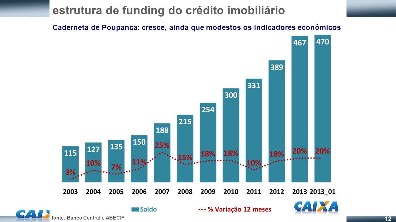 12 estrutura de funding do crédito imobiliário Caderneta de Poupança: cresce, ainda que modestos os indicadores econômicos fonte: Banco Central e ABEC