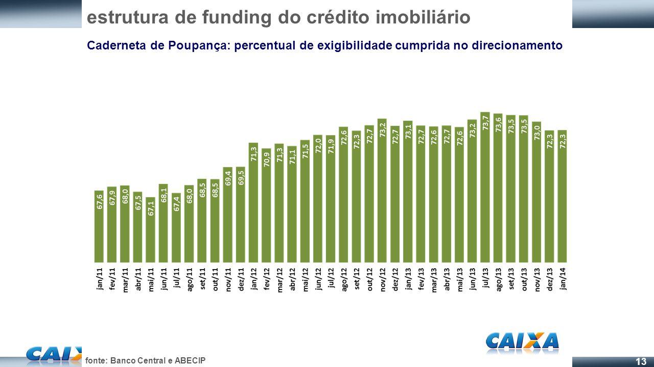 13 estrutura de funding do crédito imobiliário Caderneta de Poupança: percentual de exigibilidade cumprida no direcionamento fonte: Banco Central e AB