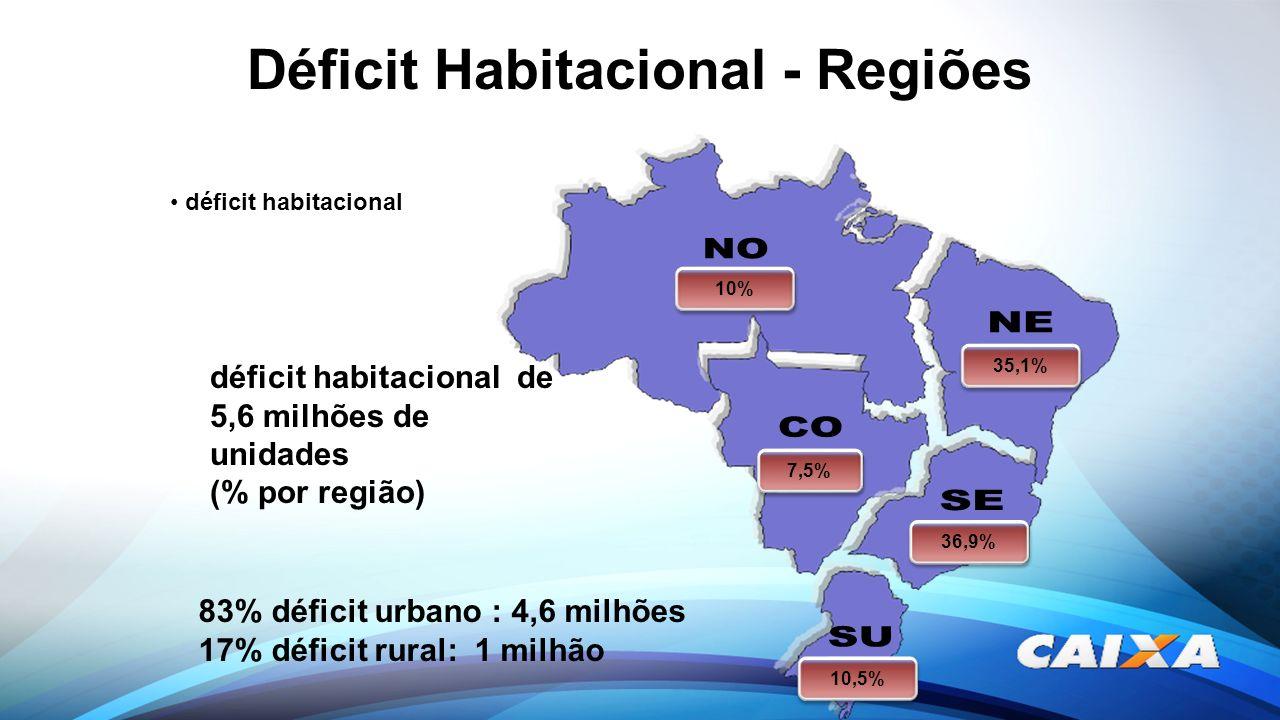 déficit habitacional 10% 35,1% 36,9% 10,5% 7,5% déficit habitacional de 5,6 milhões de unidades (% por região) 83% déficit urbano : 4,6 milhões 17% dé