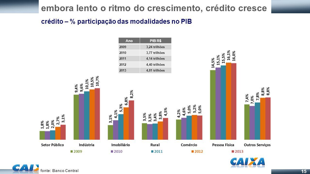 15 embora lento o ritmo do crescimento, crédito cresce crédito – % participação das modalidades no PIB fonte: Banco Central AnoPIB R$ 20093,24 trilhõe