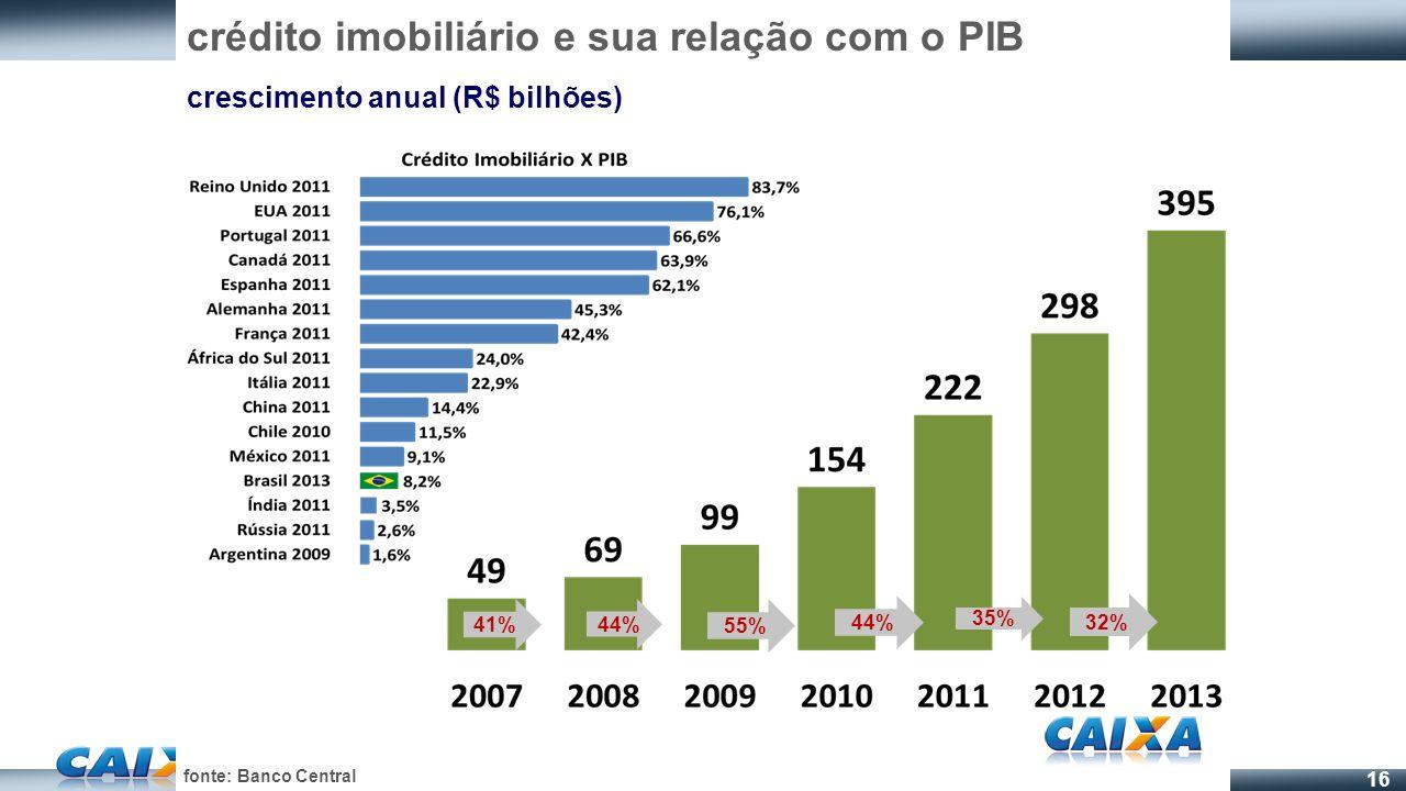 16 fonte: Banco Central 32% 35% 44% 55% 44% 41% crédito imobiliário e sua relação com o PIB crescimento anual (R$ bilhões)