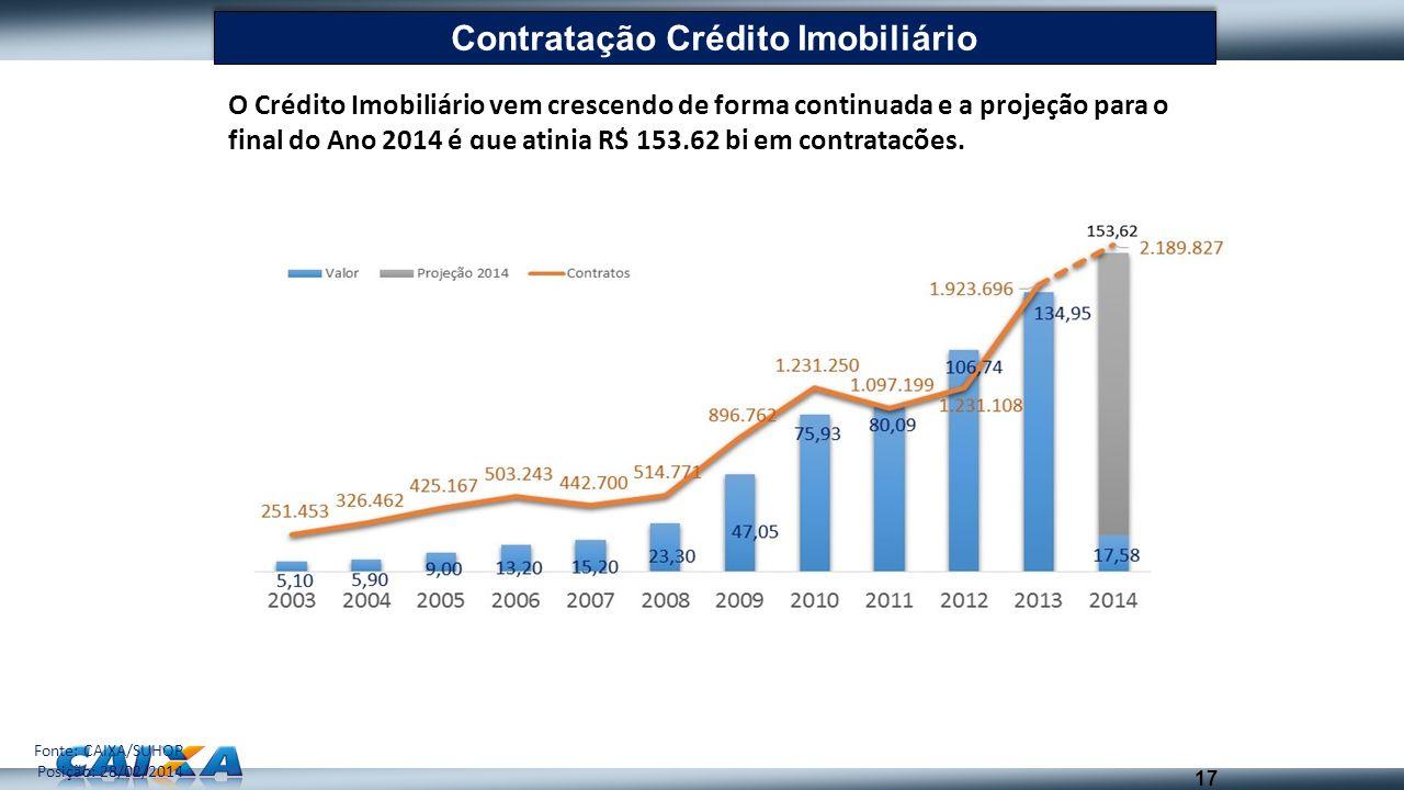 O Crédito Imobiliário vem crescendo de forma continuada e a projeção para o final do Ano 2014 é que atinja R$ 153,62 bi em contratações. 17 Contrataçã