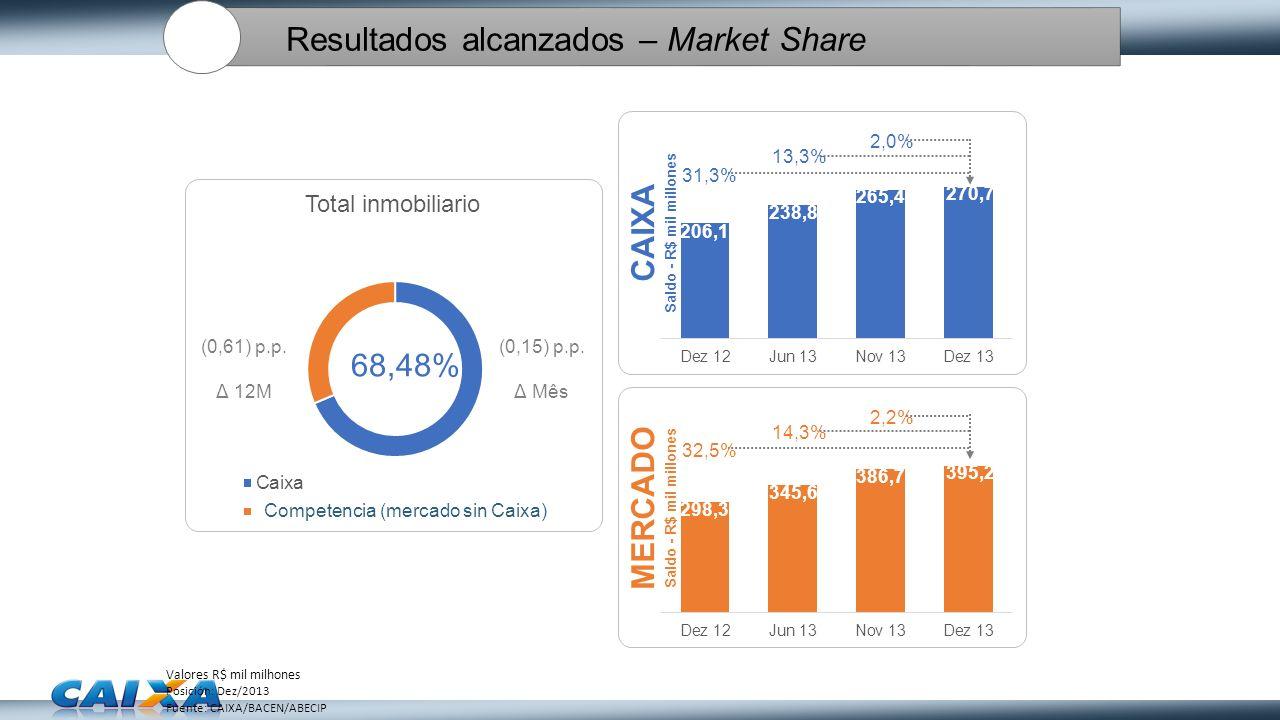 Resultados alcanzados – Market Share Valores R$ mil milhones Posición: Dez/2013 Fuente: CAIXA/BACEN/ABECIP Competencia (mercado sin Caixa)