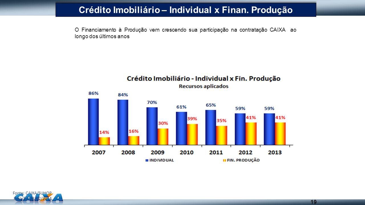 19 Crédito Imobiliário – Individual x Finan. Produção O Financiamento à Produção vem crescendo sua participação na contratação CAIXA ao longo dos últi