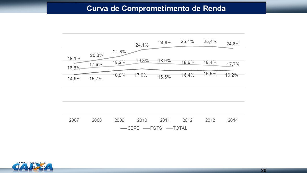 20 Curva de Comprometimento de Renda Fonte: CAIXA/SUHOP Posição: 28/02/2014