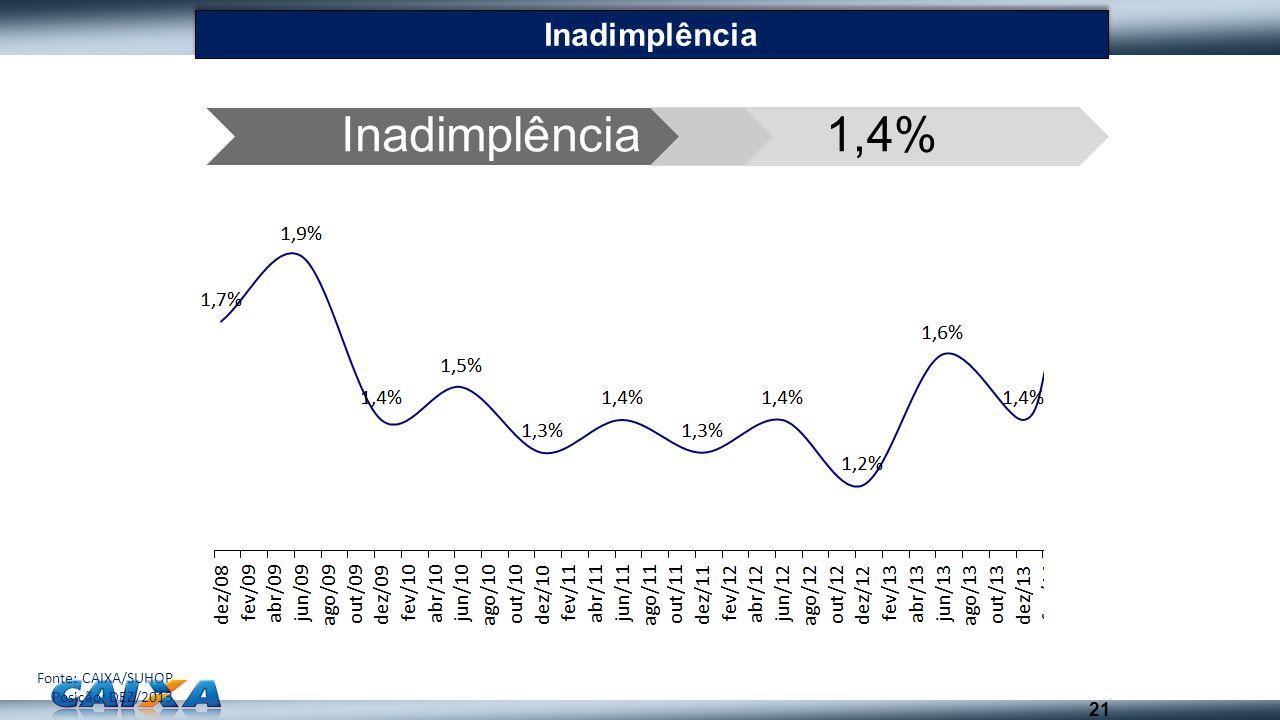 21 Inadimplência 1,4% Fonte: CAIXA/SUHOP Posição: DEZ/2013