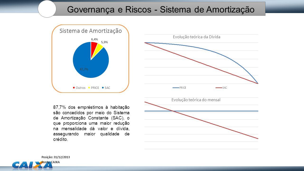 Posição: 31/12/2013 Fonte: CAIXA 87,7% dos empréstimos à habitação são concedidos por meio do Sistema de Amortização Constante (SAC), o que proporcion