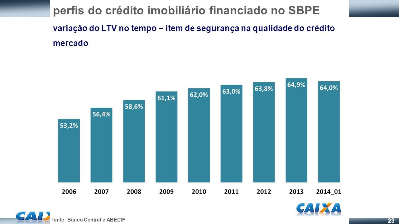 23 perfis do crédito imobiliário financiado no SBPE variação do LTV no tempo – item de segurança na qualidade do crédito mercado fonte: Banco Central