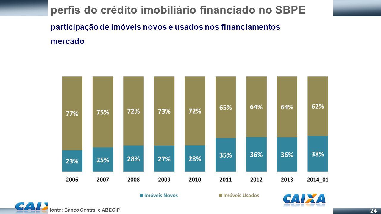 24 perfis do crédito imobiliário financiado no SBPE participação de imóveis novos e usados nos financiamentos mercado fonte: Banco Central e ABECIP