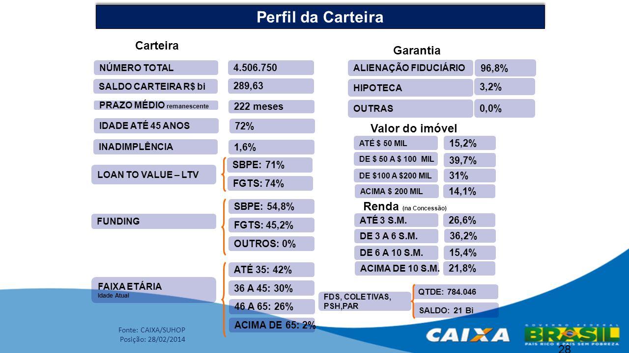 28 ALIENAÇÃO FIDUCIÁRIO HIPOTECA 96,8% 3,2% Garantia NÚMERO TOTAL SALDO CARTEIRA R$ bi 4.506.750 289,63 Carteira PRAZO MÉDIO remanescente 222 meses ID