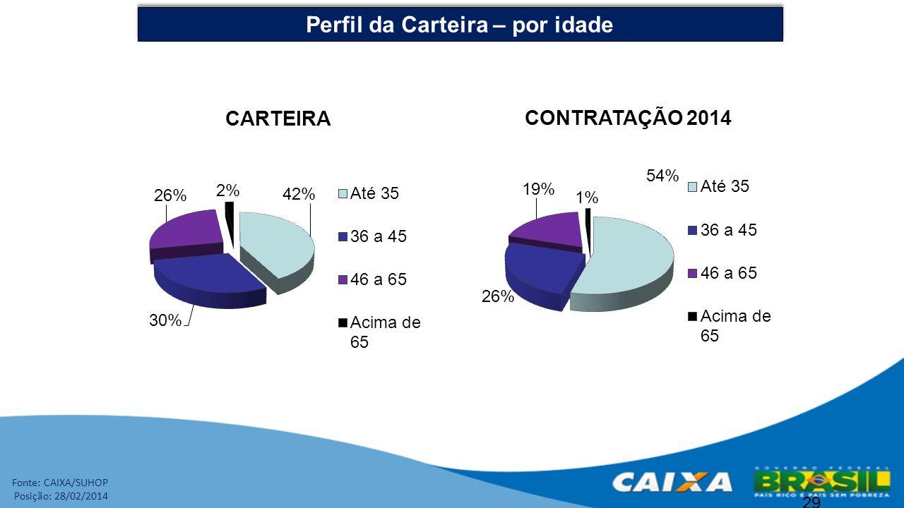 29 Perfil da Carteira – por idade Fonte: CAIXA/SUHOP Posição: 28/02/2014