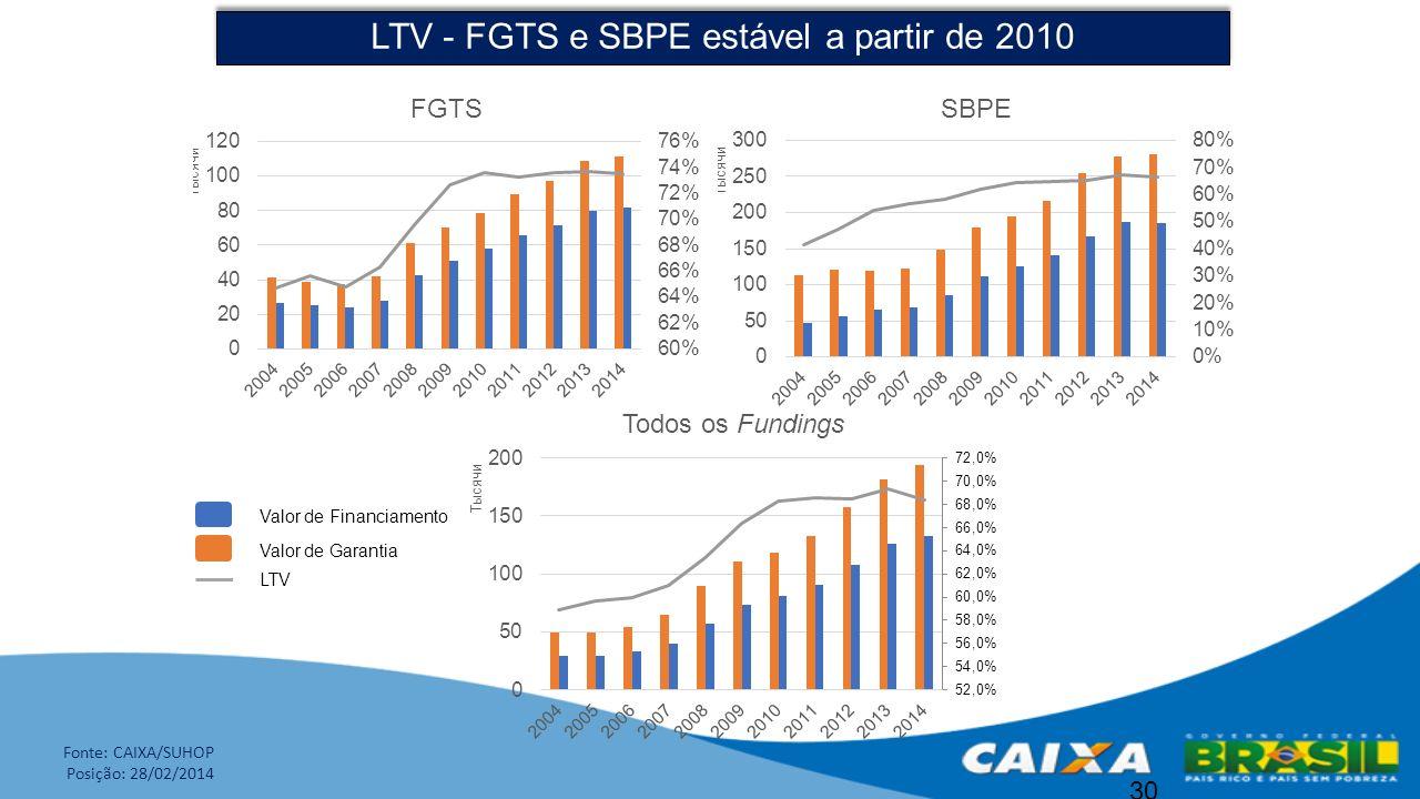 30 LTV - FGTS e SBPE estável a partir de 2010 Valor de Garantia Valor de Financiamento LTV Fonte: CAIXA/SUHOP Posição: 28/02/2014