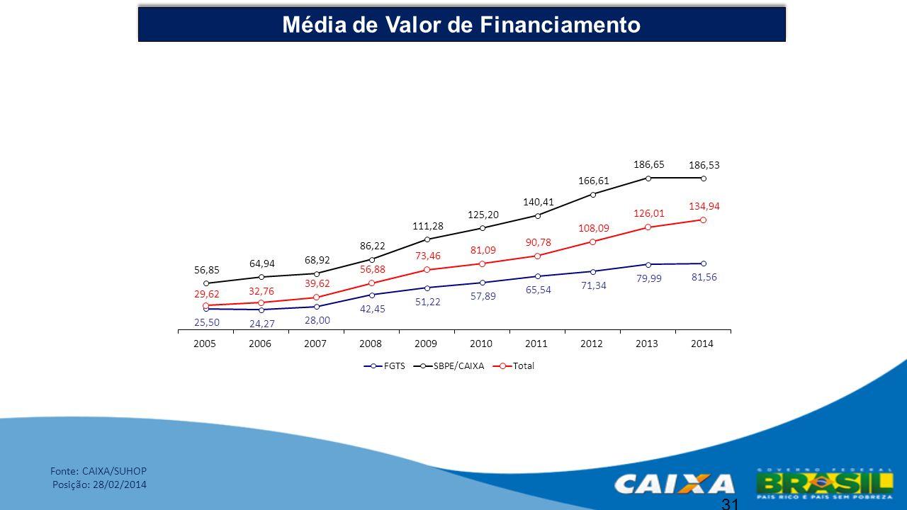 31 Média de Valor de Financiamento Fonte: CAIXA/SUHOP Posição: 28/02/2014