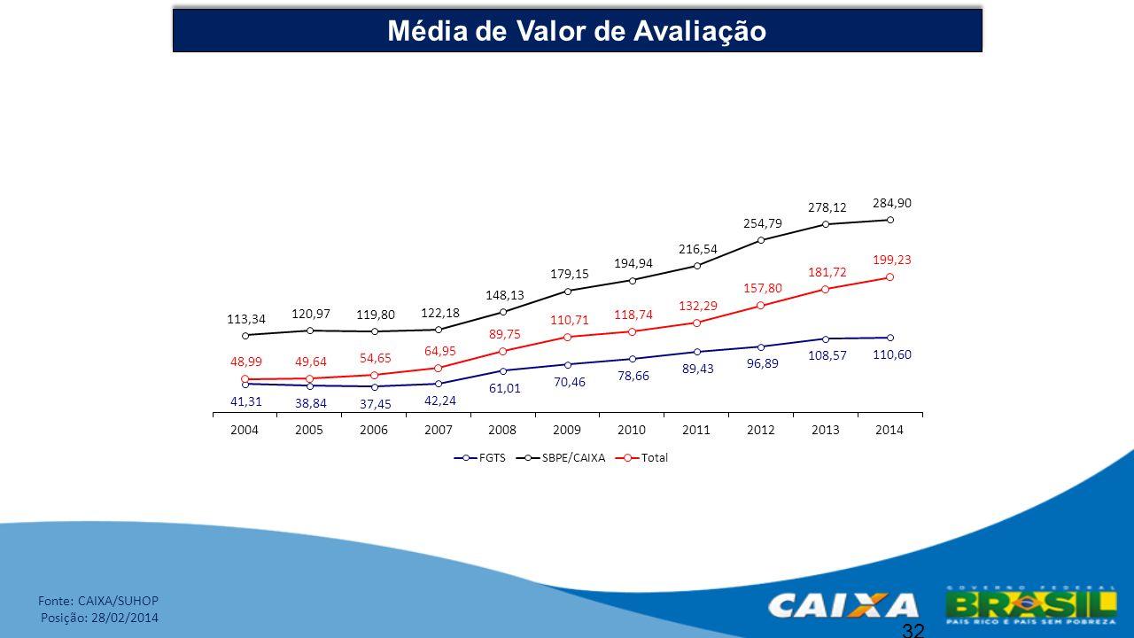 32 Média de Valor de Avaliação Fonte: CAIXA/SUHOP Posição: 28/02/2014