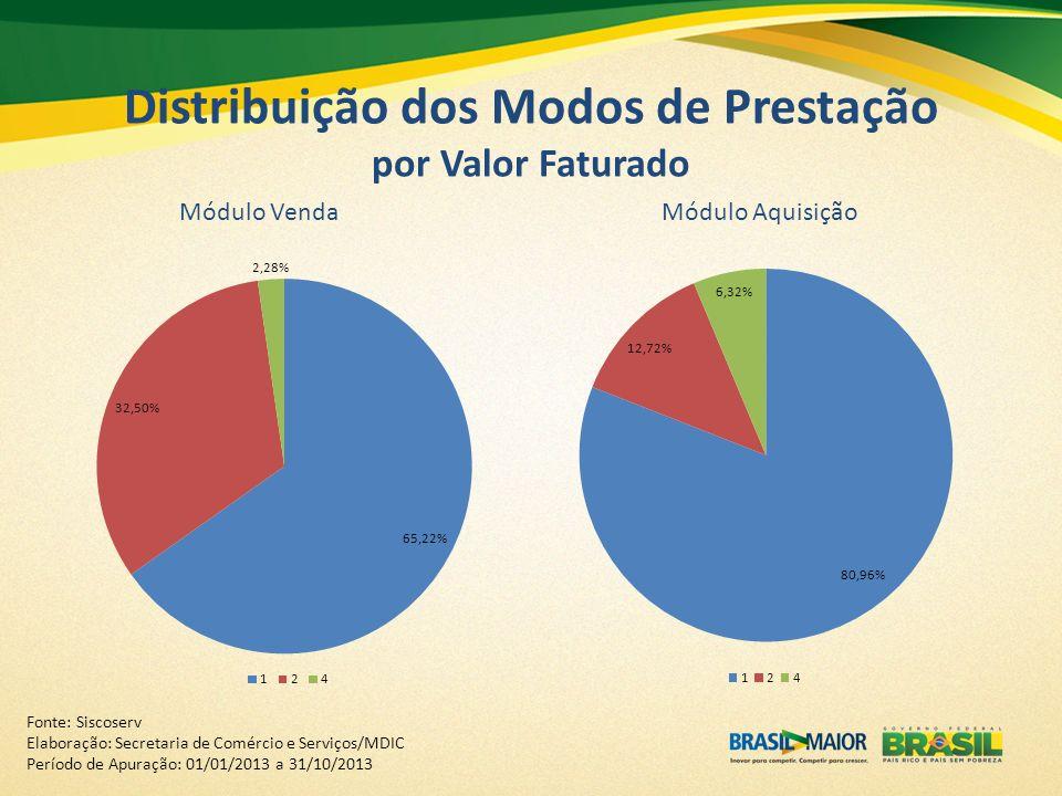 Distribuição dos Modos de Prestação por Valor Faturado Fonte: Siscoserv Elaboração: Secretaria de Comércio e Serviços/MDIC Período de Apuração: 01/01/