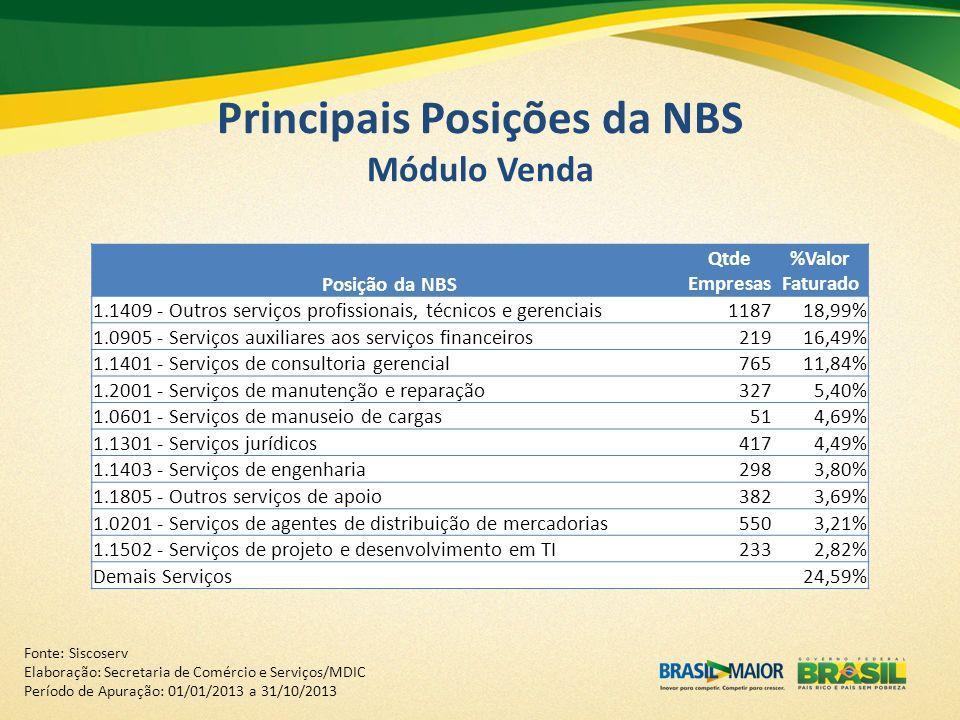 Principais Posições da NBS Módulo Venda Posição da NBS Qtde Empresas %Valor Faturado 1.1409 - Outros serviços profissionais, técnicos e gerenciais1187
