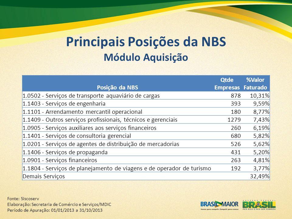 Principais Posições da NBS Módulo Aquisição Posição da NBS Qtde Empresas %Valor Faturado 1.0502 - Serviços de transporte aquaviário de cargas87810,31%