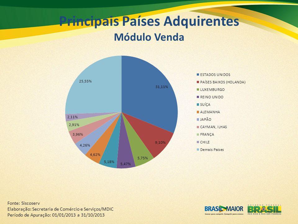 Principais Países Adquirentes Módulo Venda Fonte: Siscoserv Elaboração: Secretaria de Comércio e Serviços/MDIC Período de Apuração: 01/01/2013 a 31/10