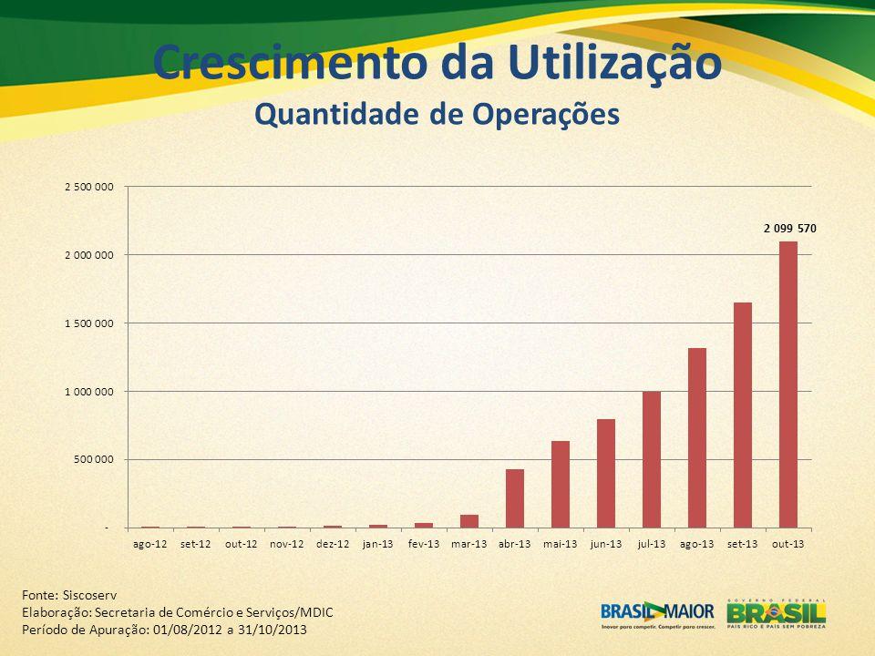 Crescimento da Utilização Quantidade de Operações Fonte: Siscoserv Elaboração: Secretaria de Comércio e Serviços/MDIC Período de Apuração: 01/08/2012