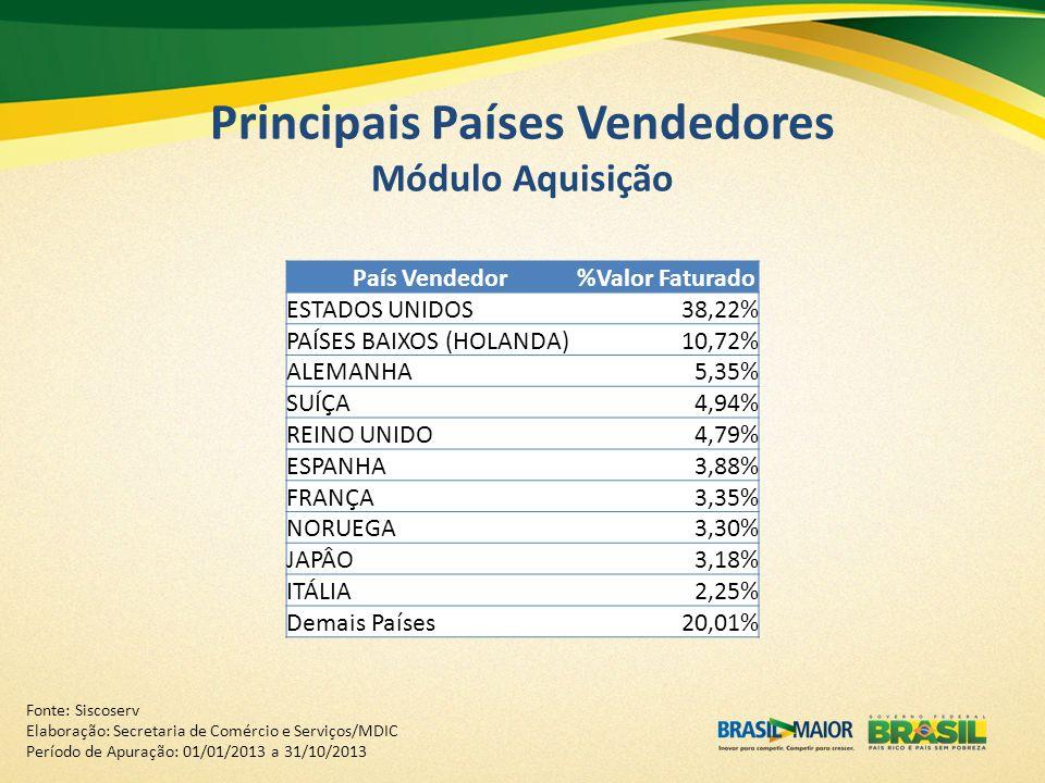 Principais Países Vendedores Módulo Aquisição Fonte: Siscoserv Elaboração: Secretaria de Comércio e Serviços/MDIC Período de Apuração: 01/01/2013 a 31