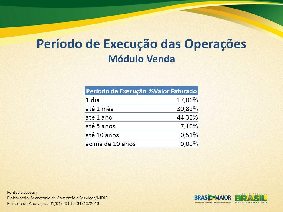 Período de Execução das Operações Módulo Venda Período de Execução%Valor Faturado 1 dia17,06% até 1 mês30,82% até 1 ano44,36% até 5 anos7,16% até 10 a