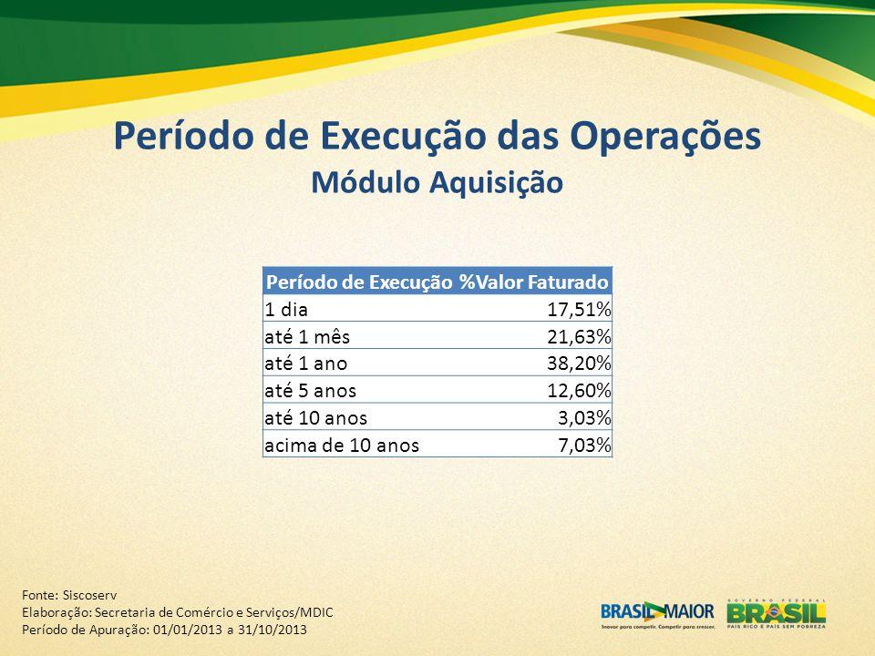 Período de Execução das Operações Módulo Aquisição Período de Execução%Valor Faturado 1 dia17,51% até 1 mês21,63% até 1 ano38,20% até 5 anos12,60% até