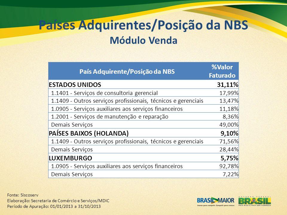 Países Adquirentes/Posição da NBS Módulo Venda Fonte: Siscoserv Elaboração: Secretaria de Comércio e Serviços/MDIC Período de Apuração: 01/01/2013 a 3