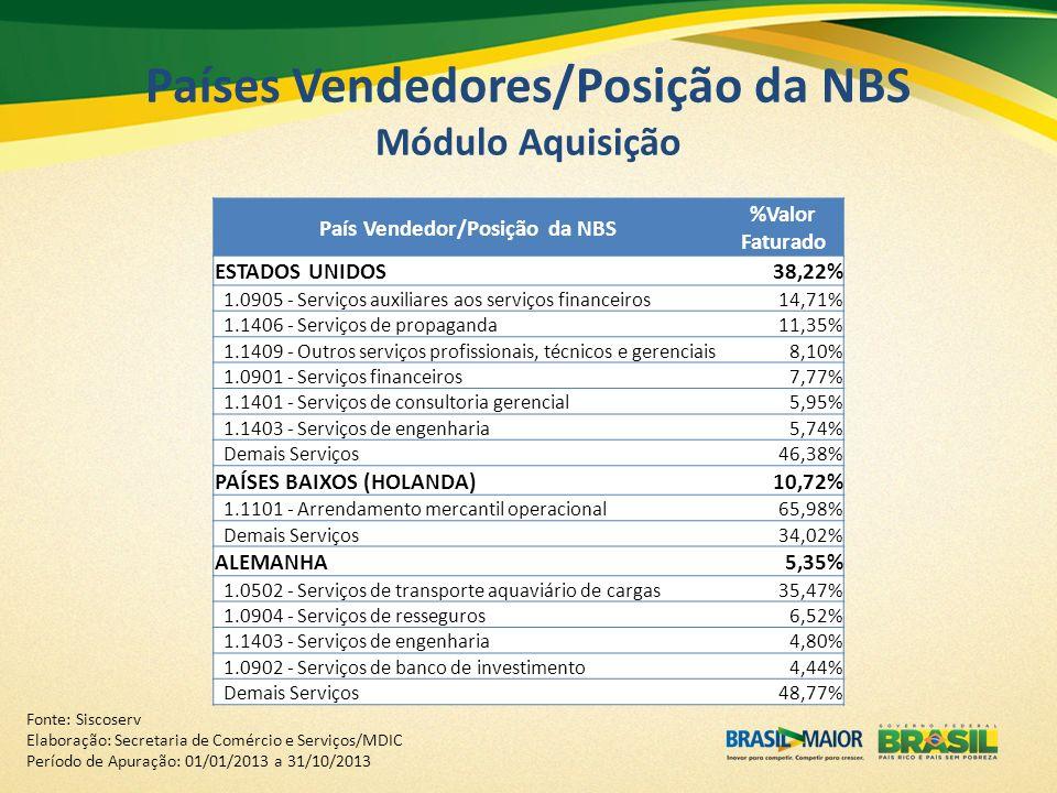 Países Vendedores/Posição da NBS Módulo Aquisição Fonte: Siscoserv Elaboração: Secretaria de Comércio e Serviços/MDIC Período de Apuração: 01/01/2013