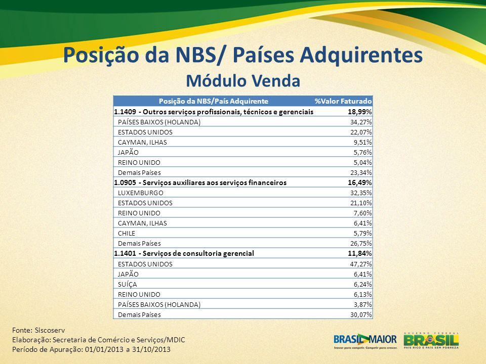 Posição da NBS/ Países Adquirentes Módulo Venda Posição da NBS/País Adquirente%Valor Faturado 1.1409 - Outros serviços profissionais, técnicos e geren