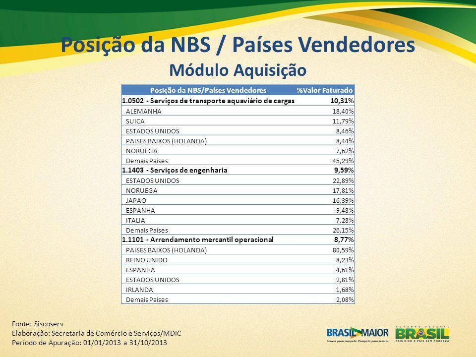 Posição da NBS / Países Vendedores Módulo Aquisição Posição da NBS/Países Vendedores%Valor Faturado 1.0502 - Serviços de transporte aquaviário de carg