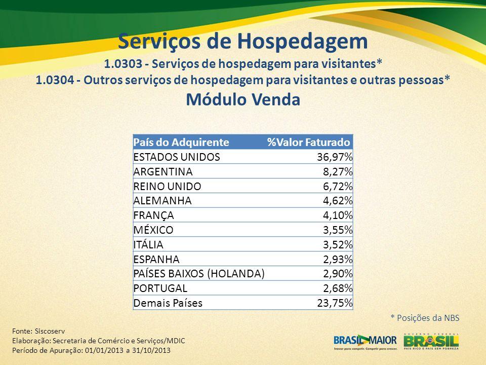 Serviços de Hospedagem 1.0303 - Serviços de hospedagem para visitantes* 1.0304 - Outros serviços de hospedagem para visitantes e outras pessoas* Módul