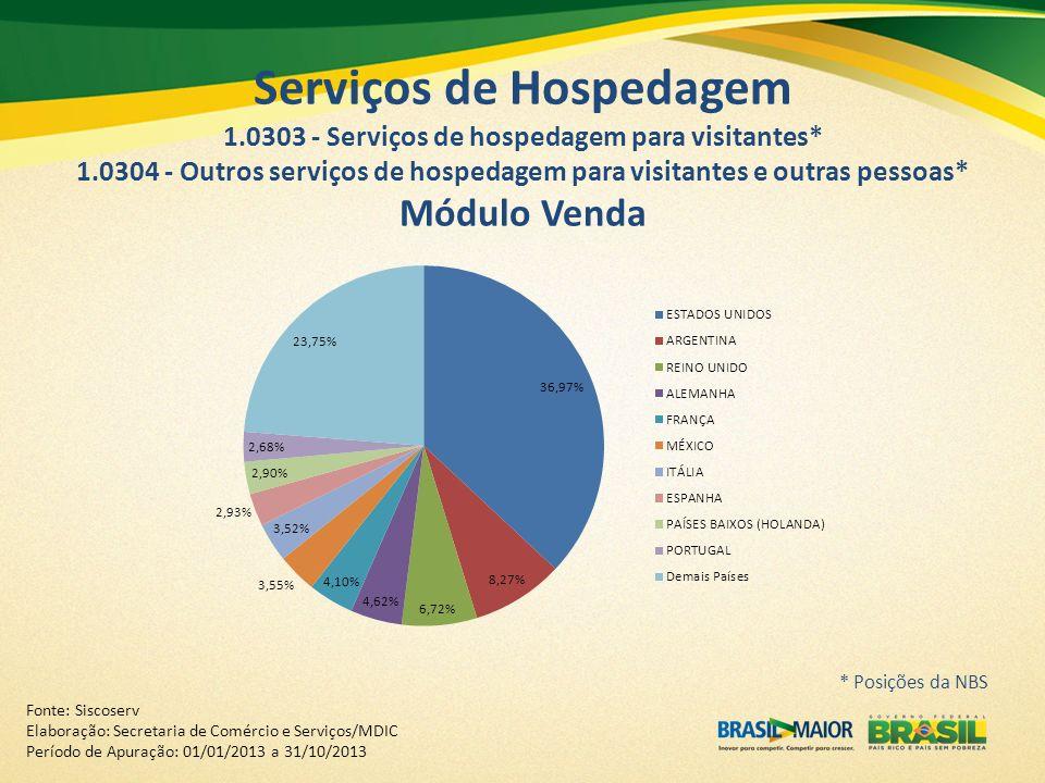Fonte: Siscoserv Elaboração: Secretaria de Comércio e Serviços/MDIC Período de Apuração: 01/01/2013 a 31/10/2013 Serviços de Hospedagem 1.0303 - Servi