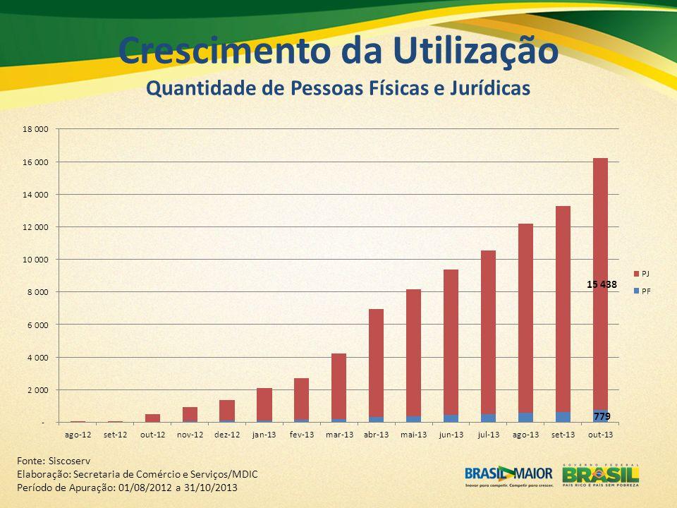 Crescimento da Utilização Quantidade de Pessoas Físicas e Jurídicas Fonte: Siscoserv Elaboração: Secretaria de Comércio e Serviços/MDIC Período de Apu