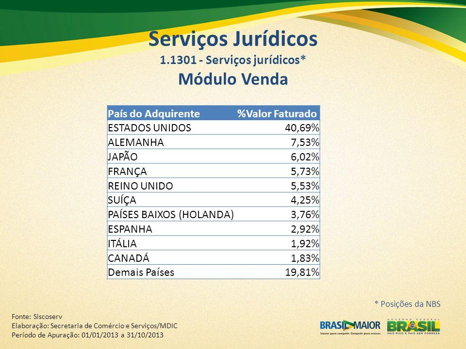 País do Adquirente%Valor Faturado ESTADOS UNIDOS40,69% ALEMANHA7,53% JAPÃO6,02% FRANÇA5,73% REINO UNIDO5,53% SUÍÇA4,25% PAÍSES BAIXOS (HOLANDA)3,76% E