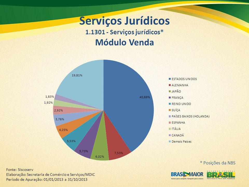 Fonte: Siscoserv Elaboração: Secretaria de Comércio e Serviços/MDIC Período de Apuração: 01/01/2013 a 31/10/2013 Serviços Jurídicos 1.1301 - Serviços