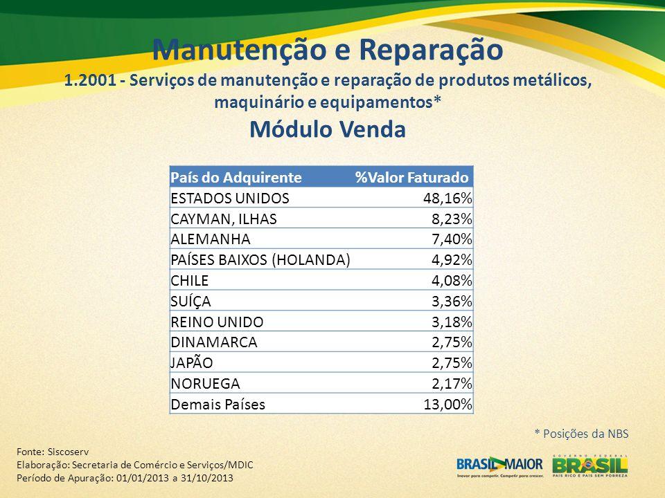 País do Adquirente%Valor Faturado ESTADOS UNIDOS48,16% CAYMAN, ILHAS8,23% ALEMANHA7,40% PAÍSES BAIXOS (HOLANDA)4,92% CHILE4,08% SUÍÇA3,36% REINO UNIDO