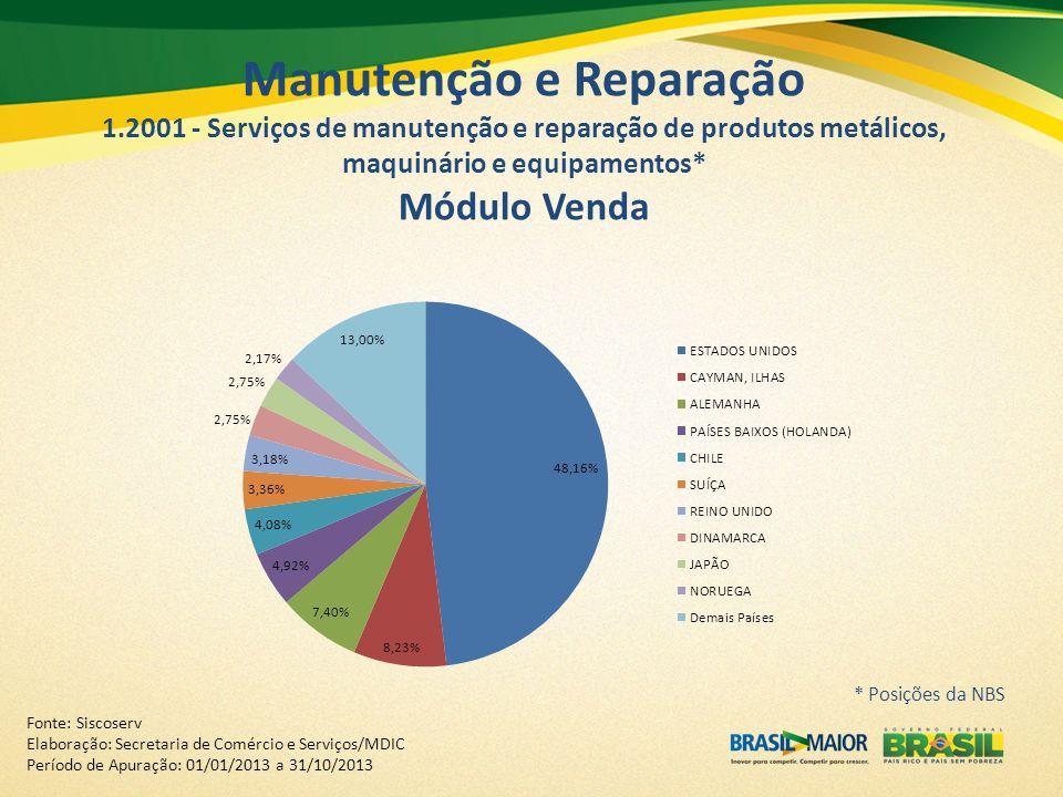 Manutenção e Reparação 1.2001 - Serviços de manutenção e reparação de produtos metálicos, maquinário e equipamentos* Módulo Venda Fonte: Siscoserv Ela