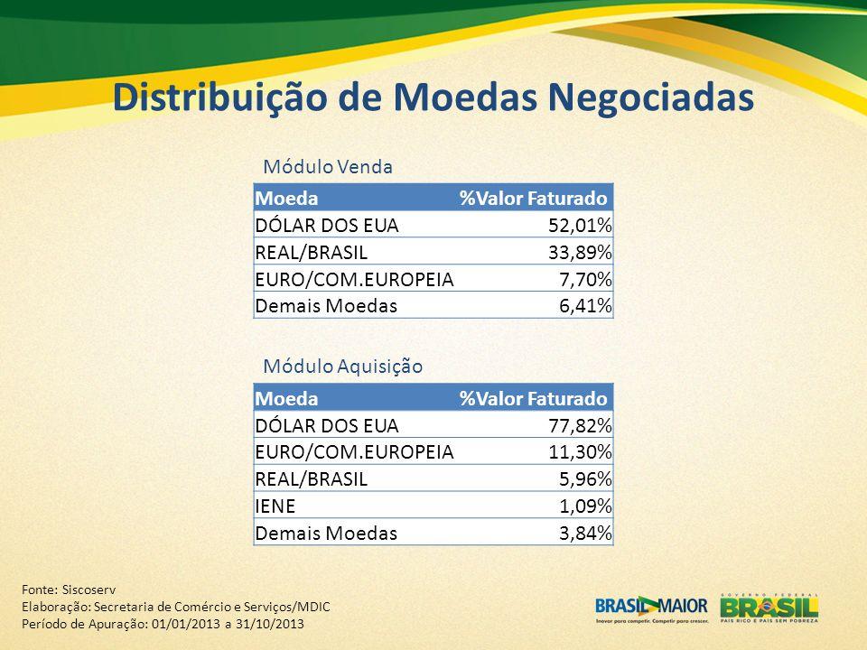 Distribuição de Moedas Negociadas Moeda%Valor Faturado DÓLAR DOS EUA52,01% REAL/BRASIL33,89% EURO/COM.EUROPEIA7,70% Demais Moedas6,41% Moeda%Valor Fat