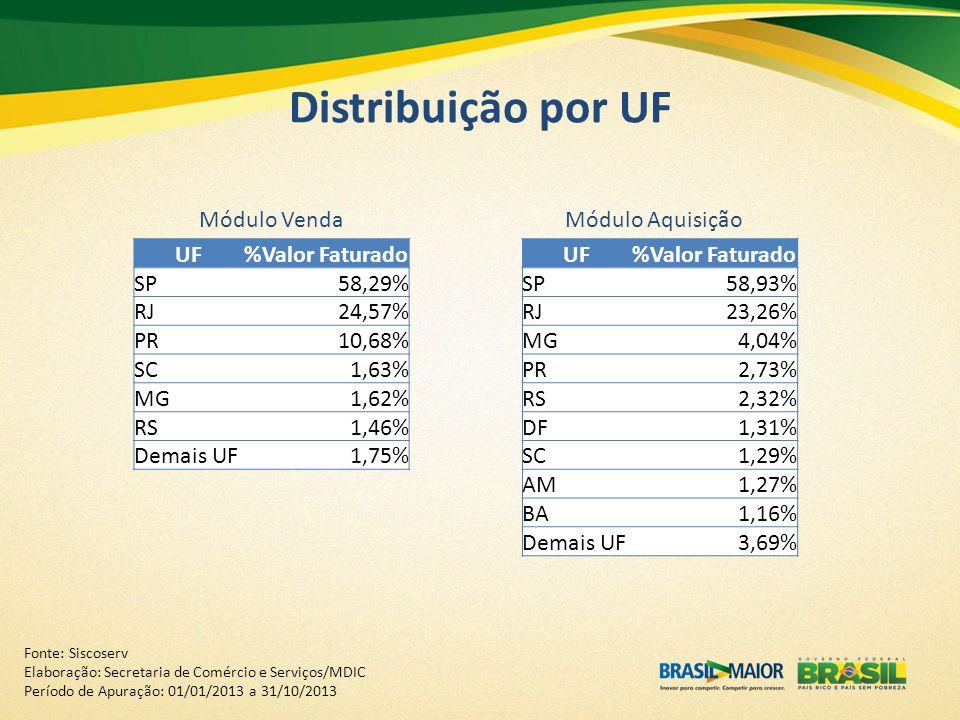 Distribuição por UF Módulo VendaMódulo Aquisição UF%Valor Faturado SP58,29% RJ24,57% PR10,68% SC1,63% MG1,62% RS1,46% Demais UF1,75% UF%Valor Faturado