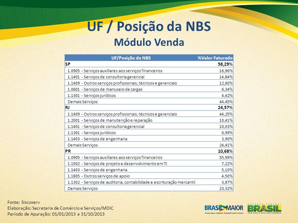 UF / Posição da NBS Módulo Venda UF/Posição da NBS%Valor Faturado SP58,29% 1.0905 - Serviços auxiliares aos serviços financeiros16,96% 1.1401 - Serviç
