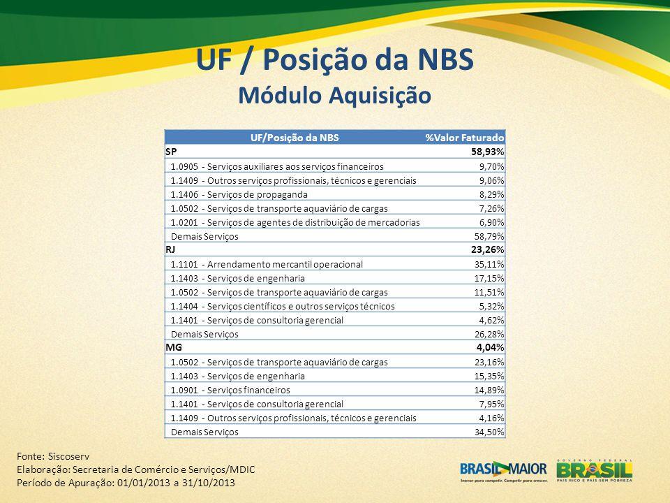 UF / Posição da NBS Módulo Aquisição UF/Posição da NBS%Valor Faturado SP58,93% 1.0905 - Serviços auxiliares aos serviços financeiros9,70% 1.1409 - Out