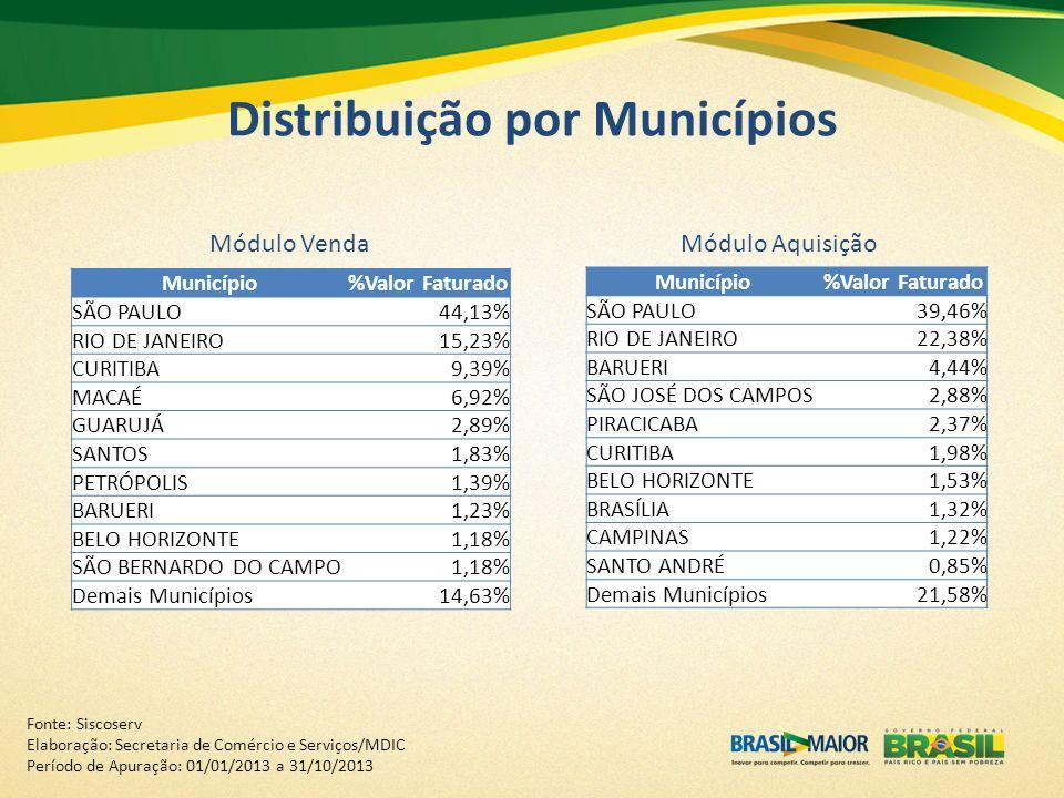 Distribuição por Municípios Módulo VendaMódulo Aquisição Município%Valor Faturado SÃO PAULO44,13% RIO DE JANEIRO15,23% CURITIBA9,39% MACAÉ6,92% GUARUJ