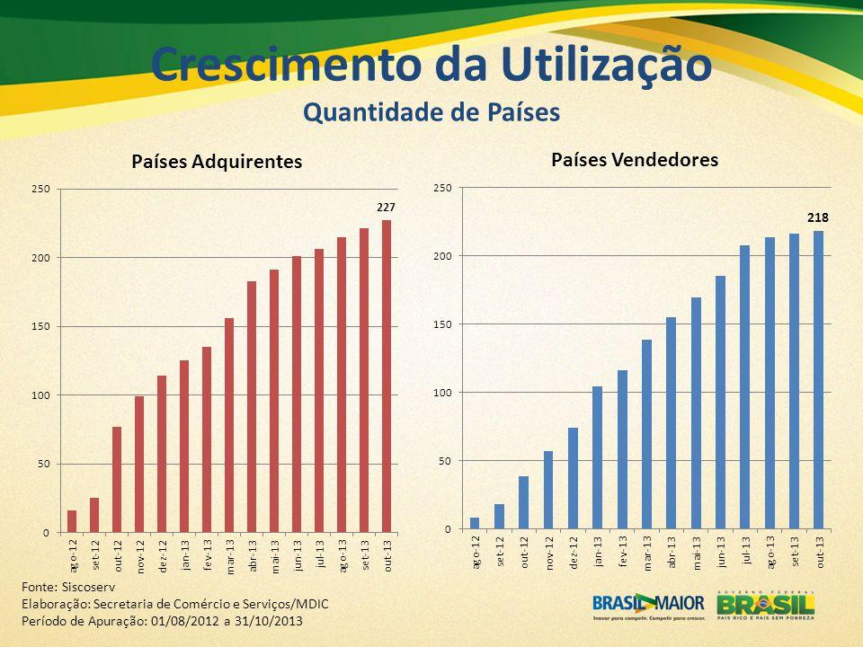 Crescimento da Utilização Quantidade de Países Fonte: Siscoserv Elaboração: Secretaria de Comércio e Serviços/MDIC Período de Apuração: 01/08/2012 a 3