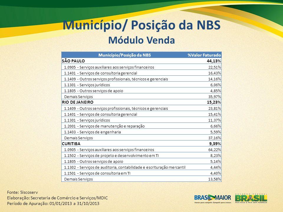 Município/ Posição da NBS Módulo Venda Município/Posição da NBS%Valor Faturado SÃO PAULO44,13% 1.0905 - Serviços auxiliares aos serviços financeiros22