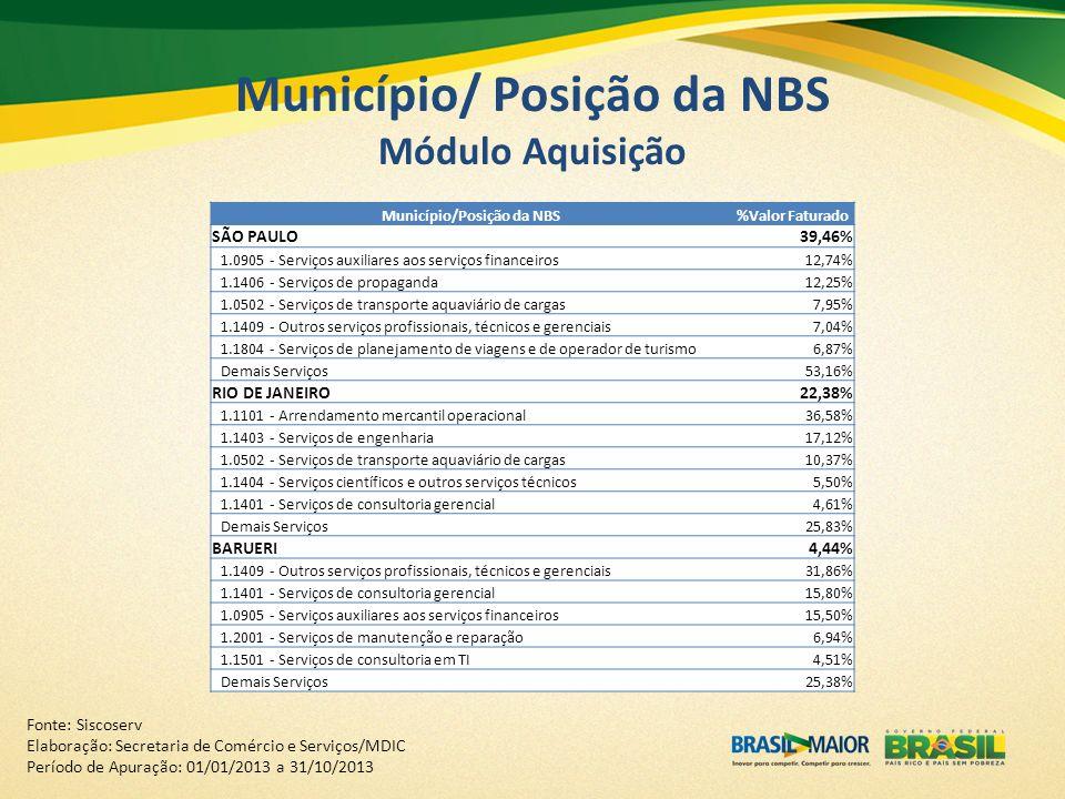 Município/ Posição da NBS Módulo Aquisição Fonte: Siscoserv Elaboração: Secretaria de Comércio e Serviços/MDIC Período de Apuração: 01/01/2013 a 31/10