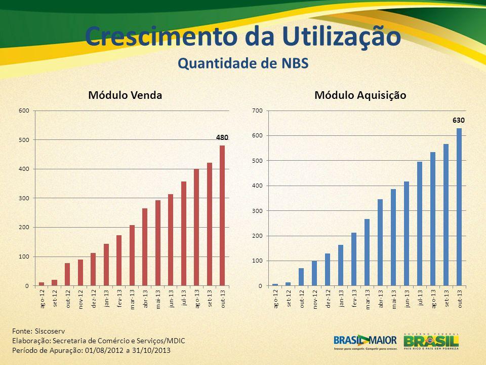 Crescimento da Utilização Quantidade de NBS Fonte: Siscoserv Elaboração: Secretaria de Comércio e Serviços/MDIC Período de Apuração: 01/08/2012 a 31/1